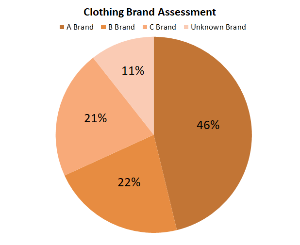 CIC Clothing Brand Assessment