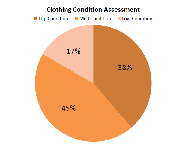 CIC Clothing Condition Assessment