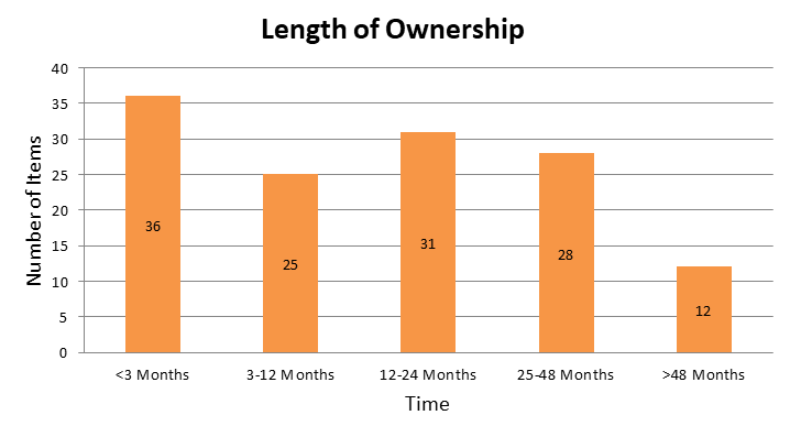 CIC Length of Ownership